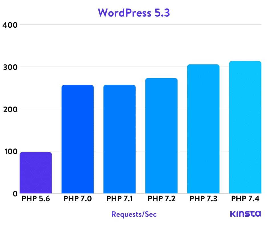 kinsta php speed